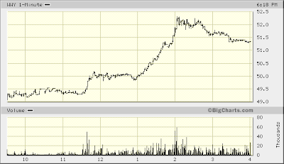 Wm Wrigley Jr. Co. one day stock chart