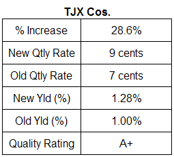 TJX Cos. dividend table
