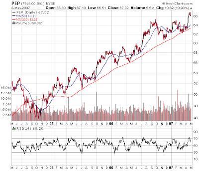 PepsiCo stock chart, May 2, 2007