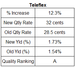 Teleflex dividend analysis table, May 5, 2007