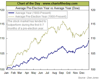 pre election year return for DowJones Industrial Average