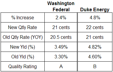 Duke Energy and Washington Federal Dividend table. June 26, 2007