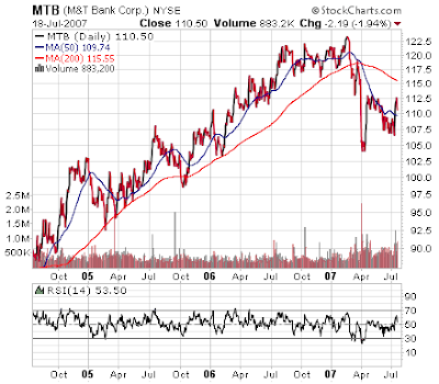 M&T Bank stock chart July 2007