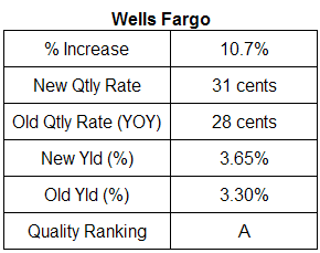 Wells Fargo dividend analysis. July 24, 2007