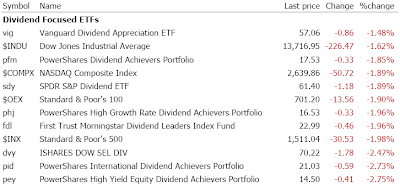 Dividend Focused ETF performance. July 24, 2007