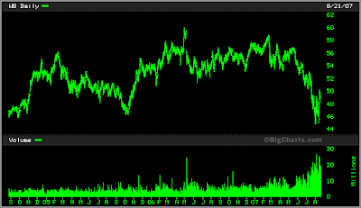 Wachovia stock chart August 21,2007