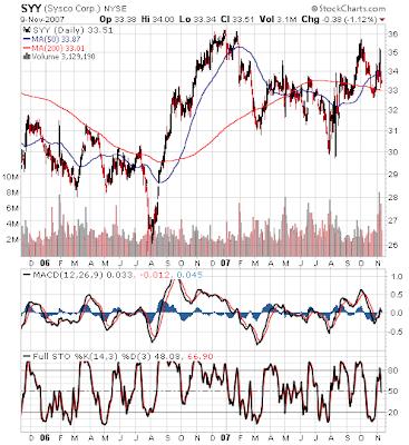 Sysco stock chart November 9, 2007