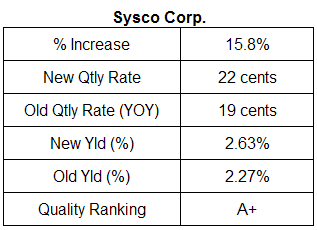 Sysco div