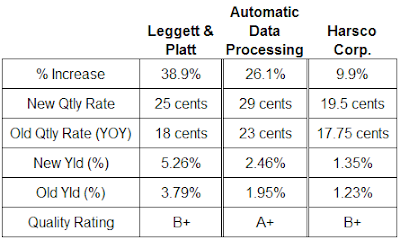 dividend analysis ADP, leggett & platt Harsco November 2007