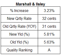 Marshall & Ilsley dividend analysis table April 23, 2008