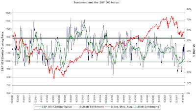 American Association of Individual Investors Sentiment Survey chart. April 24, 2008