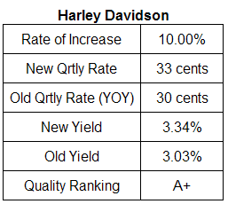 Harley Davidson dividend analysis table April 28, 2008