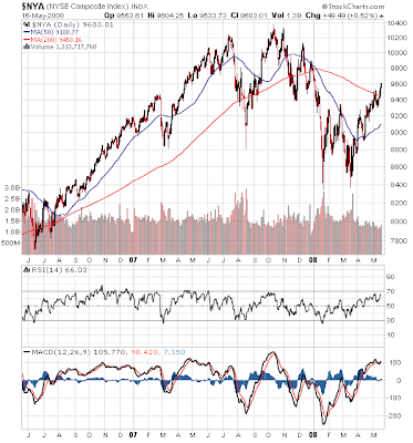 NYSE Index chart May 16, 2008