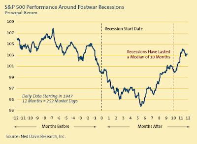 S&P 500 performance around postwar recessions 2008
