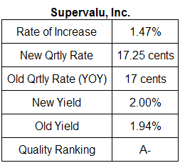Supervalu dividend analysis table May 2008