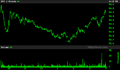 DVY stock chart June 13, 2008