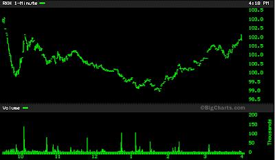 RKH stock chart June 13, 2008