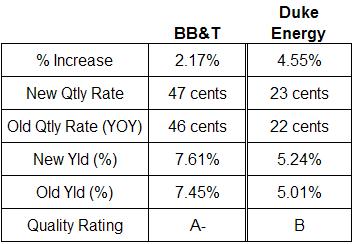 BB&T and Duke Energy dividend analysis June 23, 2008