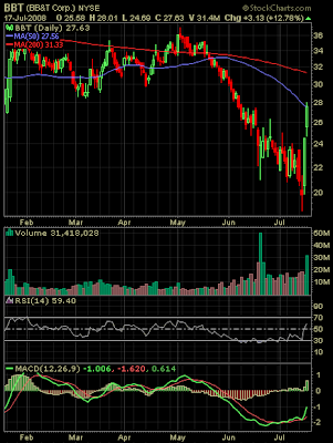 BB&T stock chart July 17, 2008