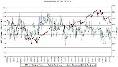 investor bullish sentiment chart August 7, 2008