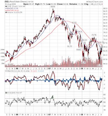 IYR chart August 13, 2008