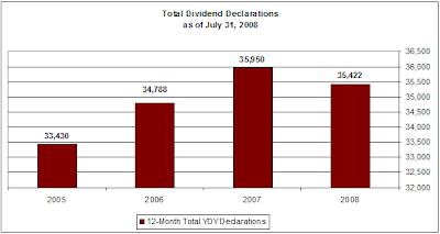 dividend declarations chart 12-months ending July 31, 2008