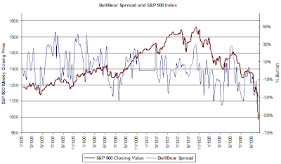 investor sentiment with bull bear spread chart October 9, 2008