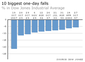 Dow top 10 one day declines