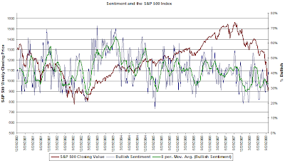 bullish sentiment graph October 16, 2008 with bull/bear spread