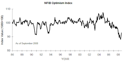 NFIB Optimism Index September 2008