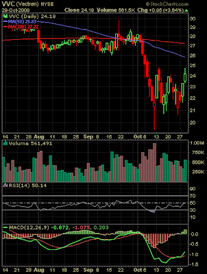 Vectren stock chart October 29, 2008