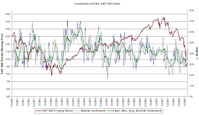 individual investor sentiment chart November 6, 2008