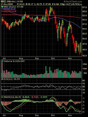 Nike stock chart November 2009