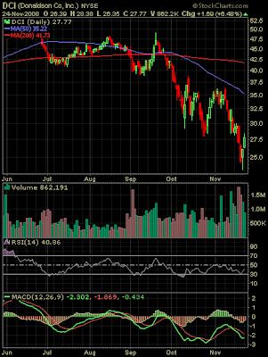 Donaldson stock chart November 2008