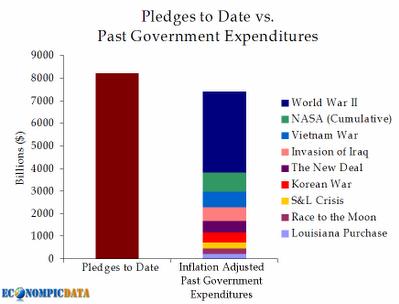 bailout versus pledges