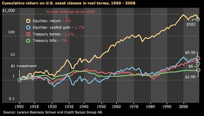 asset class returns since 1900