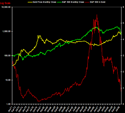 S&P 500 Index and S&P 500 priced in Gold log scale