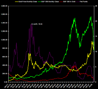 S&amp;P 500 Index and S&amp;P 500 priced in Gold with Fed Funds rate 2009
