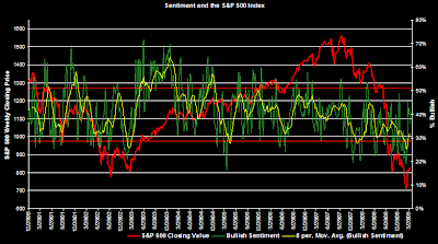 investor bullish sentiment period ending April 9, 2009