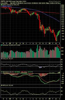 s&p 500 index weekly chart April 9, 2009