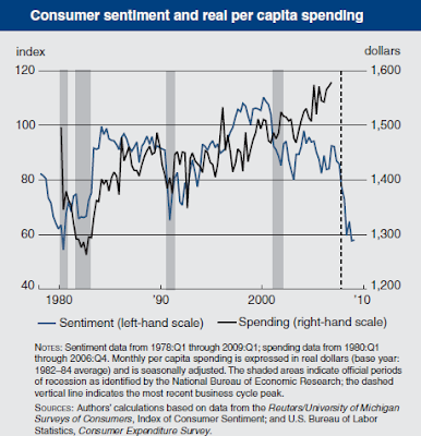 consumer sentiment and spending chart May 2009