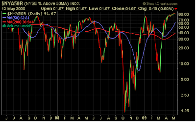 percentage of NYSE stocks trading above 50 day moving average May 12, 2009
