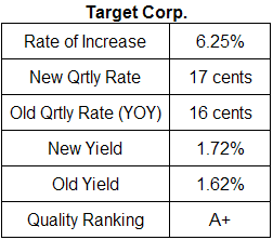 Target Corp. dividend analysis table June 11, 2009