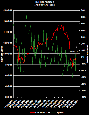 investor sentiment chart August 6, 2009