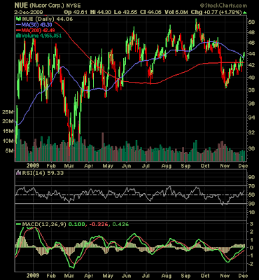 Nucor stock chart December 2009