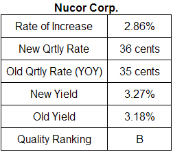 Nucor dividend analysis December 2009