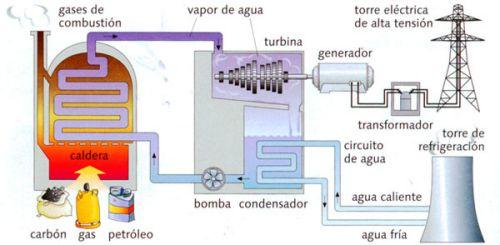 Gasa central t rmica - Tipos de calderas de gas natural ...