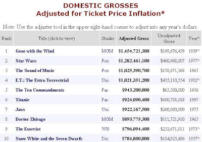 What are the biggest blockbuster movies of all time How about just those rated G PG R or XXX Here they are adjusted for inflation
