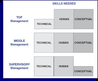 robert katz skills of an effective Compra skills of an effective administrator spedizione gratuita su ordini idonei.