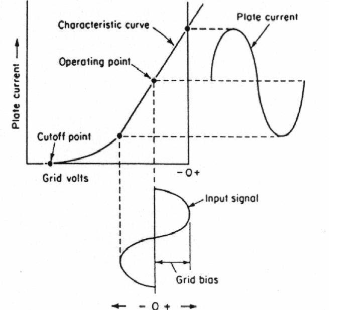 tejas garde  the power amplifier